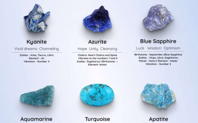 Blue Gemstones Names